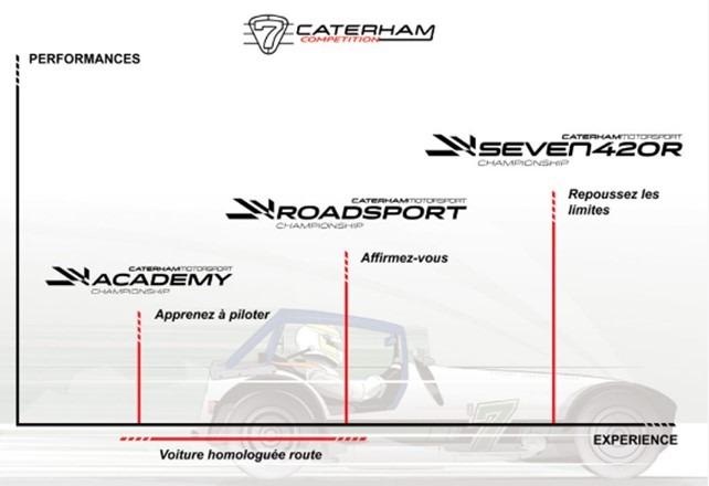 C4HC performance caterham competition